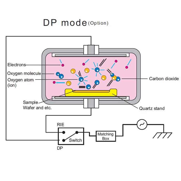 Pdc Diagram Dp